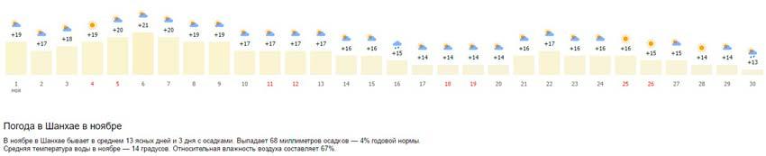 погода на месяц шанхай